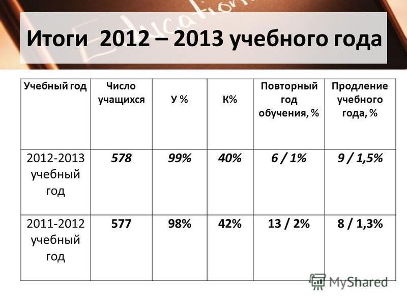 Итоги 2012 – 2013 учебного года Учебный год Число учащихсяУ %К% Повторный год обучения, % Продление учебного года, % 2012-2013 учебный год 57899%40%6 / 1%9 / 1,5% 2011-2012 учебный год 57798%42%13 / 2%8 / 1,3%
