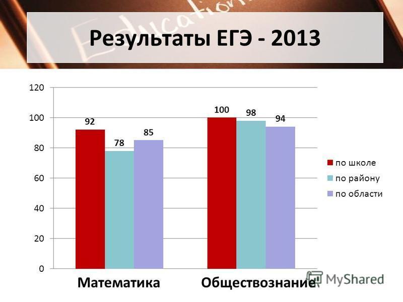 Результаты ЕГЭ - 2013 Математика Обществознание
