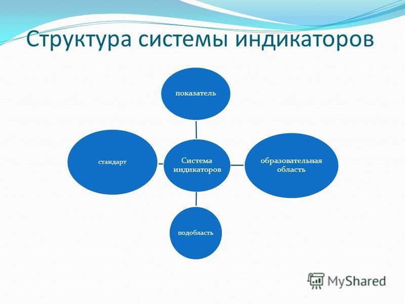 Структура системы индикаторов Система индикаторов показатель образовательная область подобласть стандарт