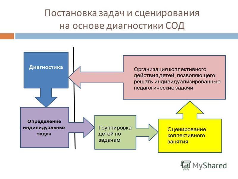 Постановка задач и сценирования на основе диагностики СОД