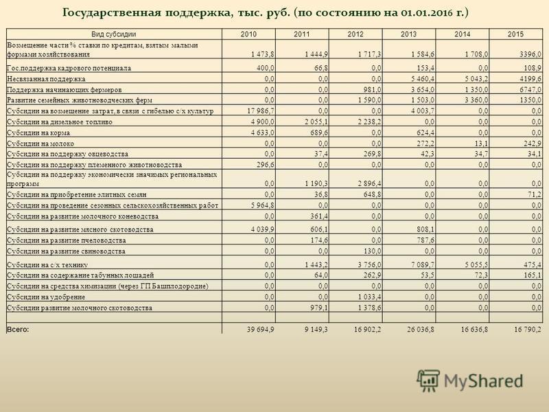 Вид субсидии 201020112012201320142015 Возмещение части % ставки по кредитам, взятым малыми формами хозяйствования 1 473,81 444,91 717,31 584,61 708,03396,0 Гос.поддержка кадрового потенциала 400,066,80,0153,40,0108,9 Несвязанная поддержка 0,0 5 460,4