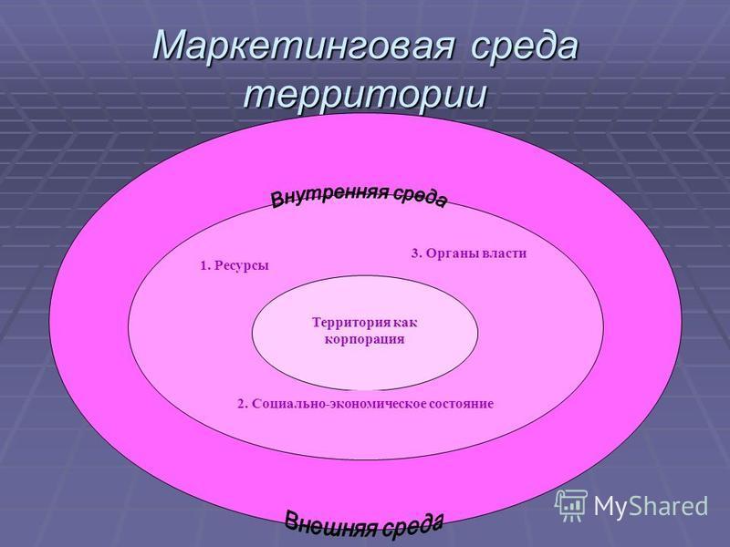 Маркетинговая среда территории Территория как корпорация 1. Ресурсы 3. Органы власти 2. Социально-экономическое состояние
