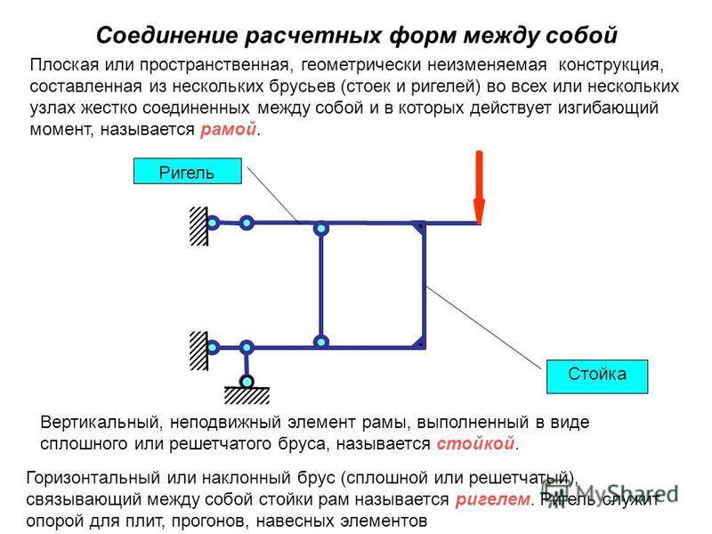 Плоская или пространственная, геометрически неизменяемая конструкция, составленная из нескольких брусьев (стоек и ригелей) во всех или нескольких узлах жестко соединенных между собой и в которых действует изгибающий момент, называется рамой. Вертикал