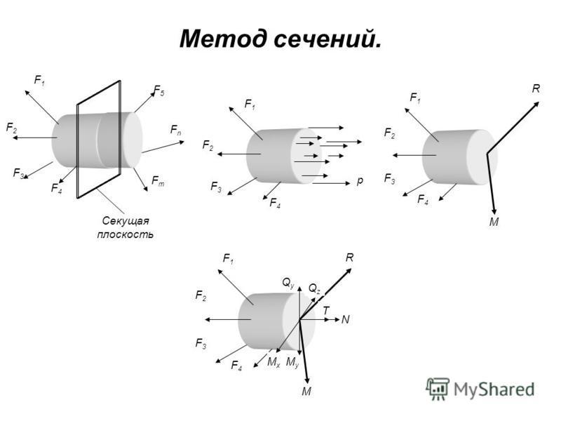 Метод сечений. F4F4 F2F2 F3F3 F1F1 p F1F1 F2F2 F3F3 F4F4 R M FmFm F3F3 FnFn F4F4 F5F5 F2F2 F1F1 Секущая плоскость F1F1 F2F2 F3F3 F4F4 R M NQyQy QzQz MyMy MxMx T