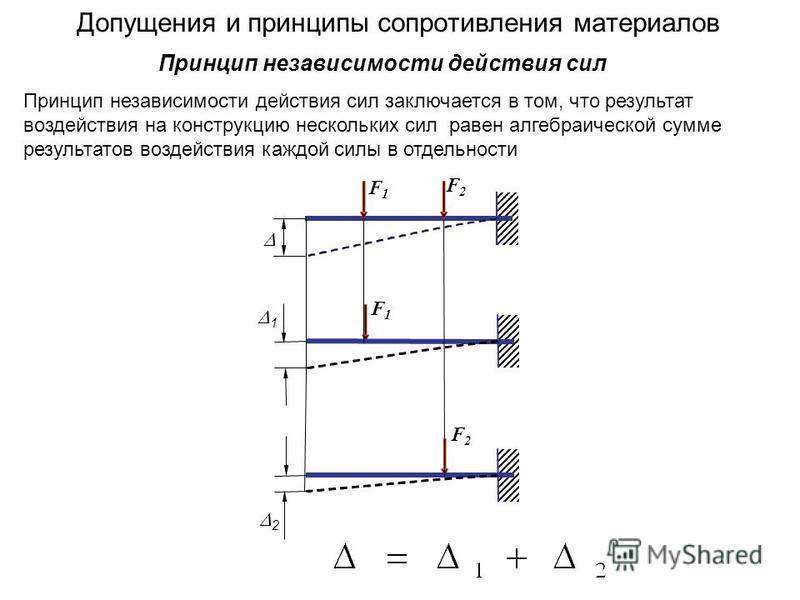 Допущения и принципы сопротивления материалов Принцип независимости действия сил заключается в том, что результат воздействия на конструкцию нескольких сил равен алгебраической сумме результатов воздействия каждой силы в отдельности Принцип независим