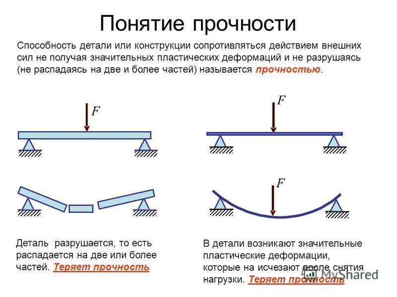 Понятие прочности F F F Деталь разрушается, то есть распадается на две или более частей. Теряет прочность В детали возникают значительные пластические деформации, которые на исчезают после снятия нагрузки. Теряет прочность Способность детали или конс