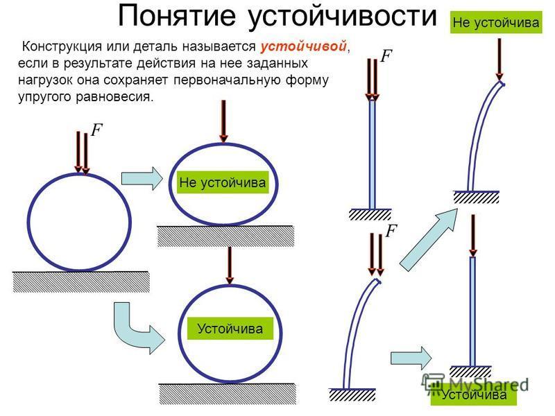 Понятие устойчивости F Конструкция или деталь называется устойчивой, если в результате действия на нее заданных нагрузок она сохраняет первоначальную форму упругого равновесия. Не устойчива Устойчива F F Не устойчива