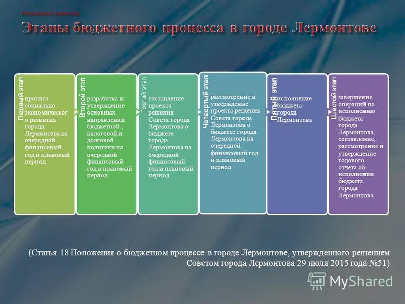 ( Статья 18 Положения о бюджетном процессе в городе Лермонтове, утвержденного решением Советом города Лермонтова 29 июля 2015 года 51)