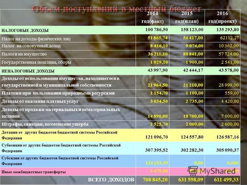 2014 год( факт) 2015 год(план) 2016 год(проект) НАЛОГОВЫЕ ДОХОДЫ 100 786,50158 123,00 135 293,80 Налог на доходы физических лиц 51 865,7456 417,00 62112,27 Налог на совокупный доход 8 416,109 074,00 10 362,00 Налоги на имущество 36 211,1088 841,00 57