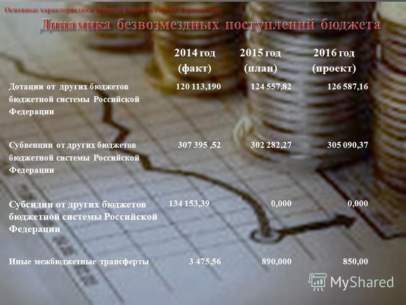 2014 год (факт) 2015 год (план) 2016 год (проект) Дотации от других бюджетов бюджетной системы Российской Федерации 120 113,190124 557,82 126 587,16 Субвенции от других бюджетов бюджетной системы Российской Федерации 307 395,52302 282,27 305 090,37 С