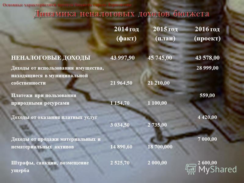 2014 год (факт) 2015 год (план) 2016 год (проект) НЕНАЛОГОВЫЕ ДОХОДЫ43 997,9045 745,00 43 578,00 Доходы от использования имущества, находящиеся в муниципальной собственности 21 964,5021 210,00 28 999,00 Платежи при пользовании природными ресурсами 1