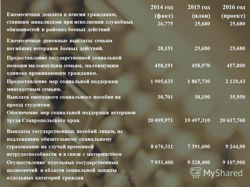 Ежемесячная доплата к пенсии гражданам, ставшим инвалидами при исполнении служебных обязанностей в районах боевых действий 2014 год ( факт ) 26,775 2015 год ( план ) 25,680 2016 год ( проект ) 25,680 Ежемесячные денежные выплаты семьям погибших ветер
