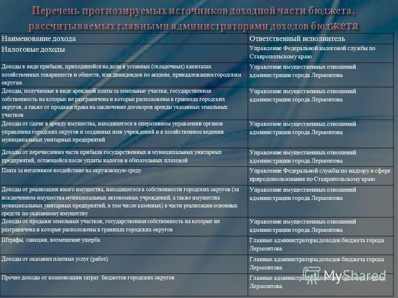 Наименование дохода Ответственный исполнитель Налоговые доходы Управление Федеральной налоговой службы по Ставропольскому краю Доходы в виде прибыли, приходящейся на доли в уставных (складочных) капиталах хозяйственных товариществ и обществ, или диви