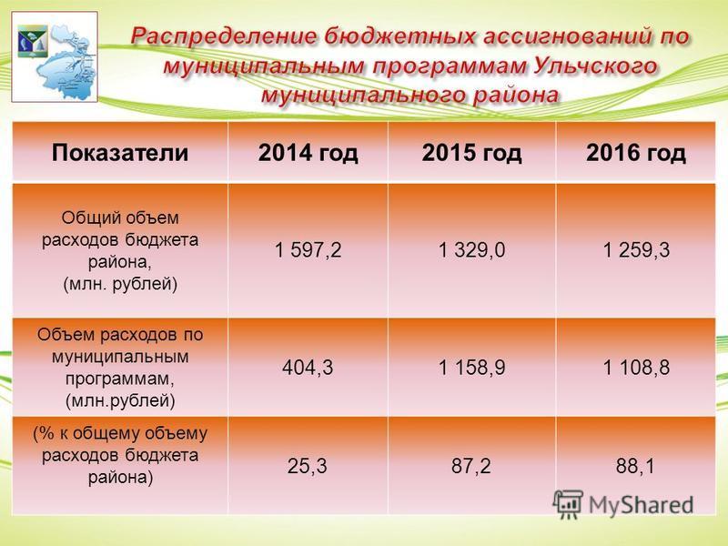 Показатели 2014 год 2015 год 2016 год Общий объем расходов бюджета района, (млн. рублей) 1 597,21 329,01 259,3 Объем расходов по муниципальным программам, (млн.рублей) 404,31 158,91 108,8 (% к общему объему расходов бюджета района) 25,387,288,1