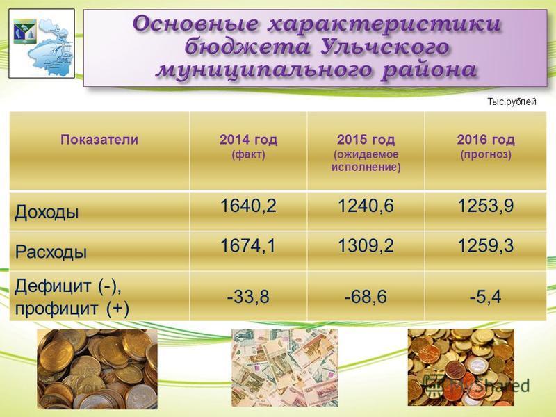 Показатели 2014 год (факт) 2015 год (ожидаемое исполнение) 2016 год (прогноз) Доходы 1640,21240,61253,9 Расходы 1674,11309,21259,3 Дефицит (-), профицит (+) -33,8-68,6-5,4 Тыс.рублей