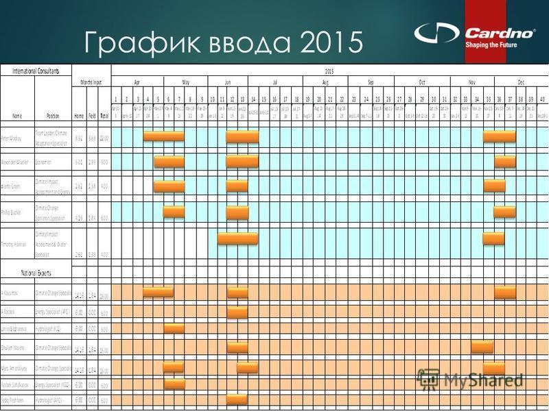График ввода 2015