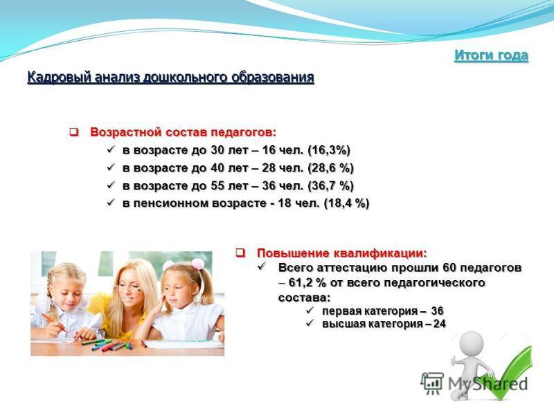 Возрастной состав педагогов: Возрастной состав педагогов: в возрасте до 30 лет – 16 чел. (16,3%) в возрасте до 30 лет – 16 чел. (16,3%) в возрасте до 40 лет – 28 чел. (28,6 %) в возрасте до 40 лет – 28 чел. (28,6 %) в возрасте до 55 лет – 36 чел. (36