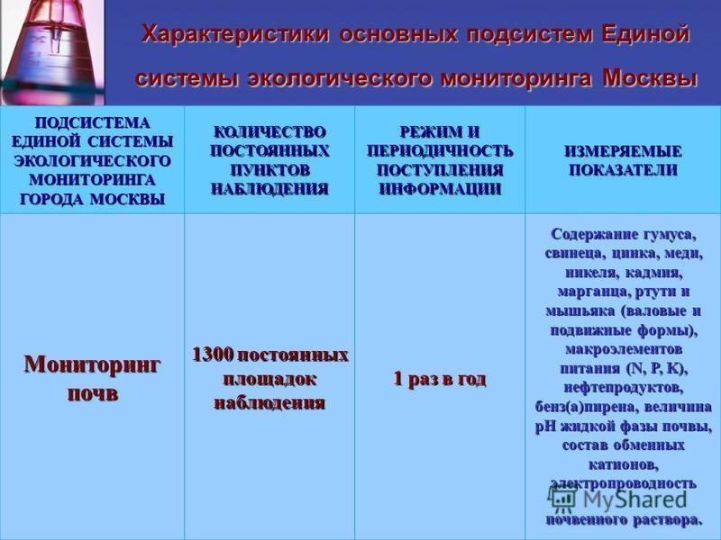 Характеристики основных подсистем Единой системы экологического мониторинга Москвы ПОДСИСТЕМА ЕДИНОЙ СИСТЕМЫ ЭКОЛОГИЧЕСКОГО МОНИТОРИНГА ГОРОДА МОСКВЫ КОЛИЧЕСТВО ПОСТОЯННЫХ ПУНКТОВ НАБЛЮДЕНИЯ РЕЖИМ И ПЕРИОДИЧНОСТЬ ПОСТУПЛЕНИЯ ИНФОРМАЦИИ ИЗМЕРЯЕМЫЕ ПОК