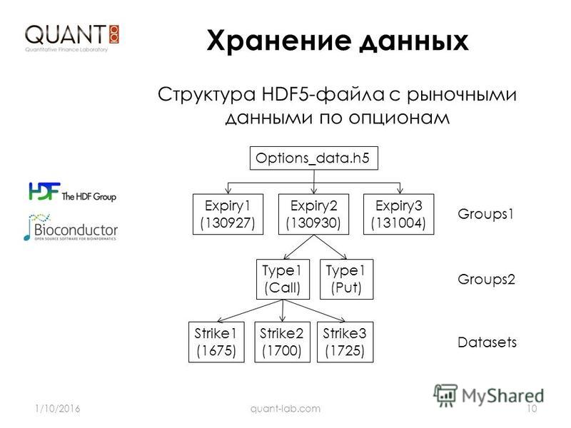 Хранение данных 1/10/201610quant-lab.com Структура HDF5-файла с рыночными данными по опционам Options_data.h5 Expiry1 (130927) Type1 (Call) Strike1 (1675) Expiry2 (130930) Expiry3 (131004) Type1 (Put) Strike2 (1700) Strike3 (1725) Groups1 Groups2 Dat
