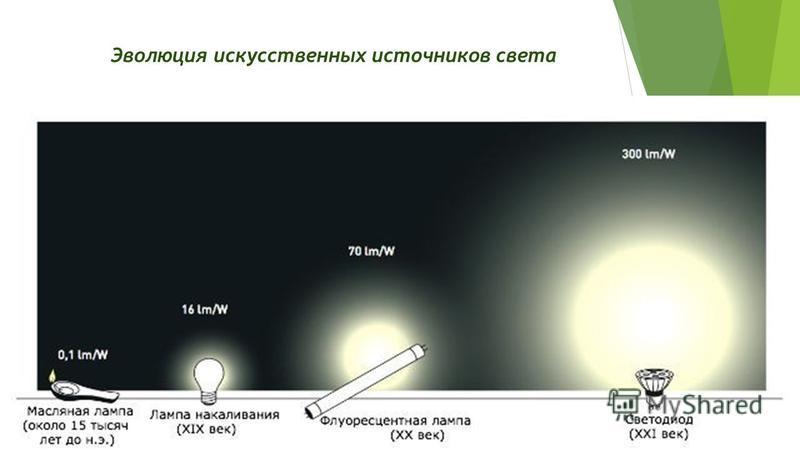 Эволюция искусственных источников света