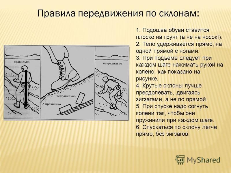 Правила передвижения по склонам: 1. Подошва обуви ставится плоско на грунт (а не на носок!). 2. Тело удерживается прямо, на одной прямой с ногами. 3. При подъеме следует при каждом шаге нажимать рукой на колено, как показано на рисунке. 4. Крутые скл