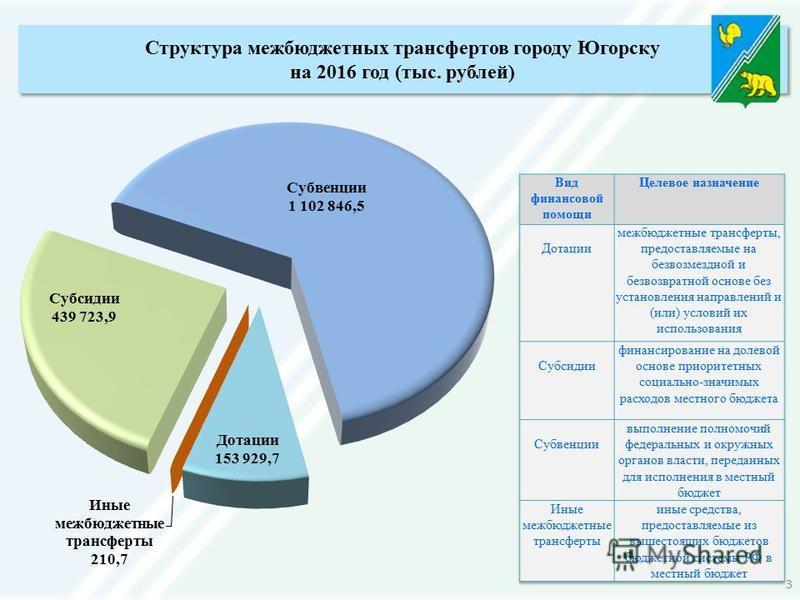 Структура межбюджетных трансфертов городу Югорску на 2016 год (тыс. рублей) Структура межбюджетных трансфертов городу Югорску на 2016 год (тыс. рублей) 3