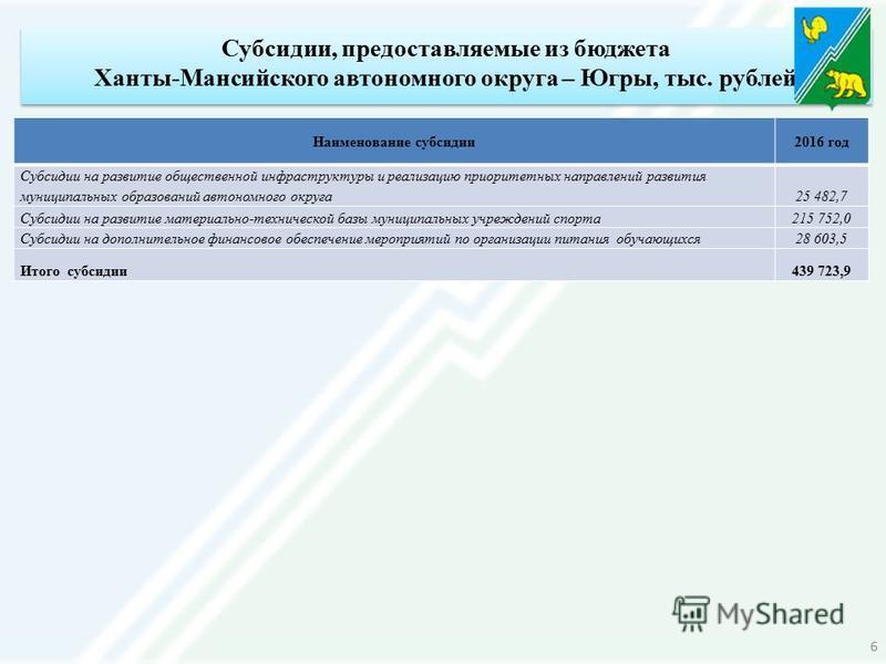 Субсидии, предоставляемые из бюджета Ханты-Мансийского автономного округа – Югры, тыс. рублей Наименование субсидии 2016 год Субсидии на развитие общественной инфраструктуры и реализацию приоритетных направлений развития муниципальных образований авт