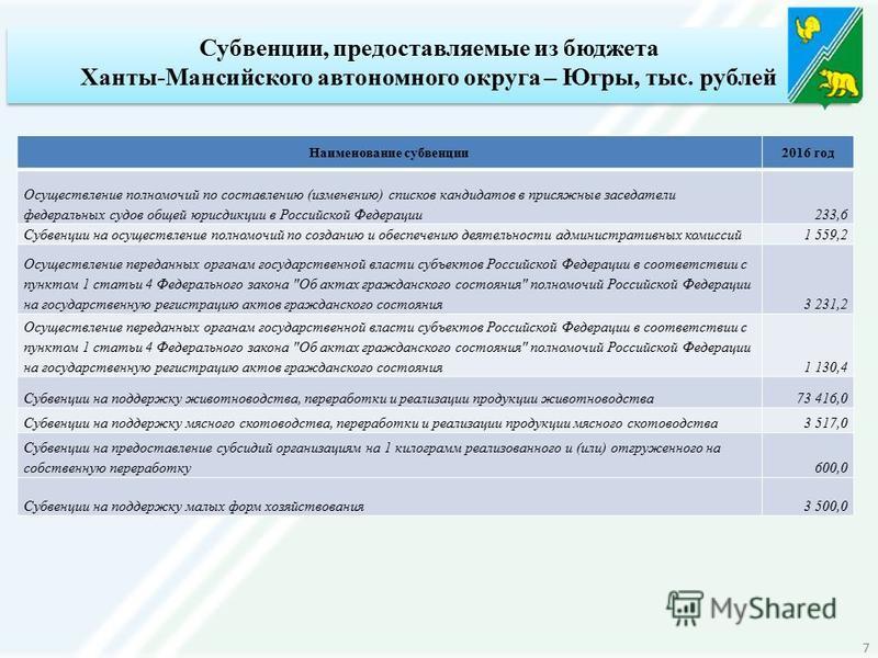 Субвенции, предоставляемые из бюджета Ханты-Мансийского автономного округа – Югры, тыс. рублей Наименование субвенции 2016 год Осуществление полномочий по составлению (изменению) списков кандидатов в присяжные заседатели федеральных судов общей юрисд
