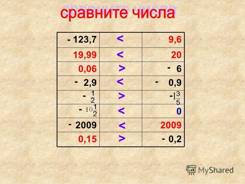 0,20,15 2009 0 0,92,9 60,06 2019,99 9,6123,7- - -- -- - - - < < < < < > > >