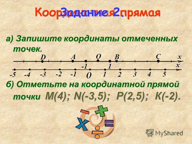 Координатная прямая а) Запишите координаты отмеченных точек. б) Отметьте на координатной прямой точки М(4); N(-3,5); Р(2,5); К(-2). Задание 2.