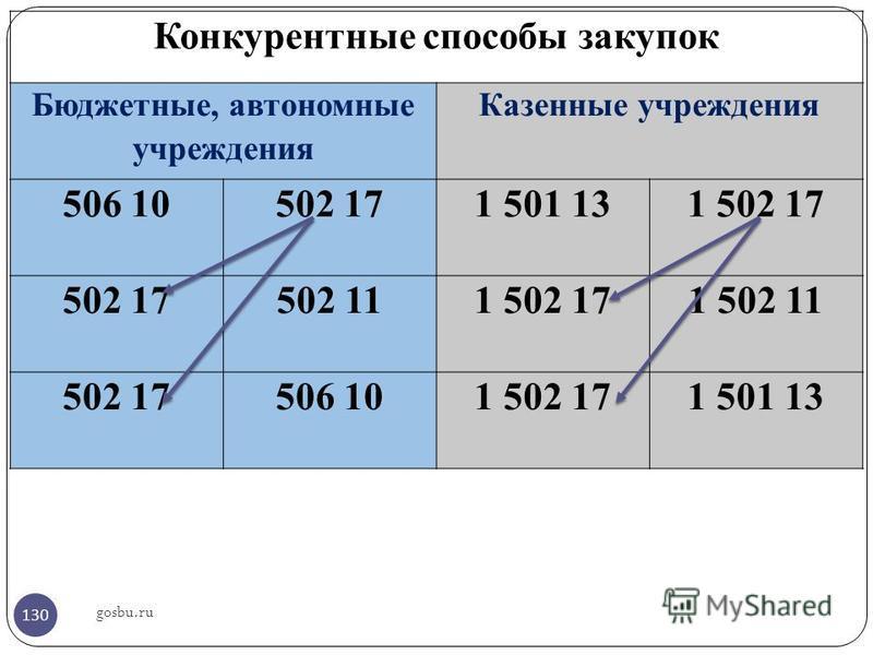 gosbu.ru Конкурентные способы закупок Бюджетные, автономные учреждения Казенные учреждения 506 10502 171 501 131 502 17 502 17502 111 502 171 502 11 502 17506 101 502 171 501 13 130