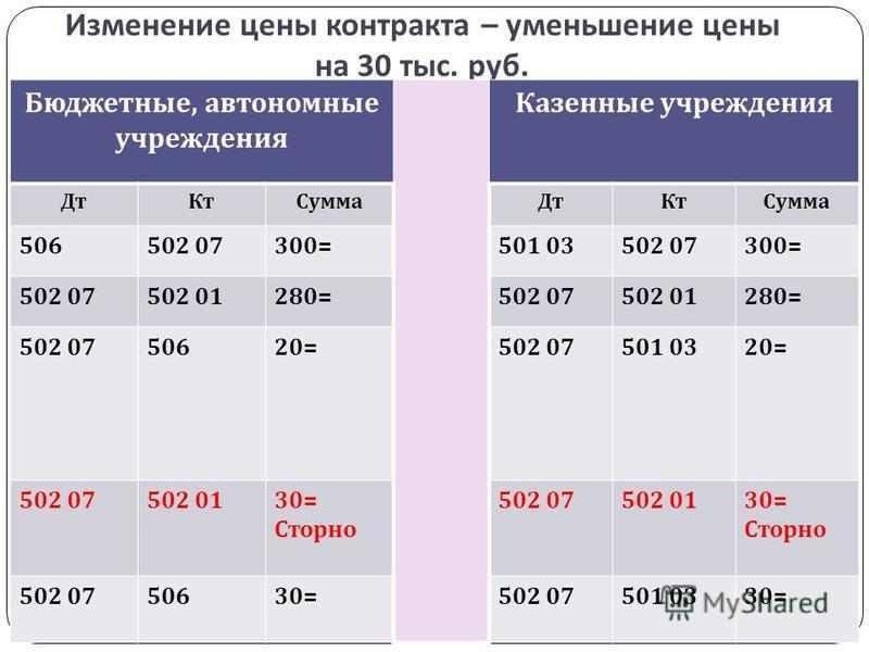 Изменение цены контракта – уменьшение цены на 30 тыс. руб. Бюджетные, автономные учреждения Казенные учреждения Дт Кт Сумма Дт Кт Сумма 506502 07300=501 03502 07300= 502 07502 01280=502 07502 01280= 502 0750620=502 07501 0320= 502 07502 0130= Сторно