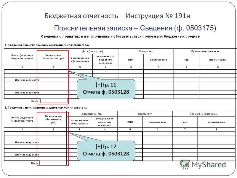 Бюджетная отчетность – Инструкция 191 н Пояснительная записка – Сведения (ф. 0503175) (+)Гр. 11 Отчета ф. 0503128 (+)Гр. 12 Отчета ф. 0503128