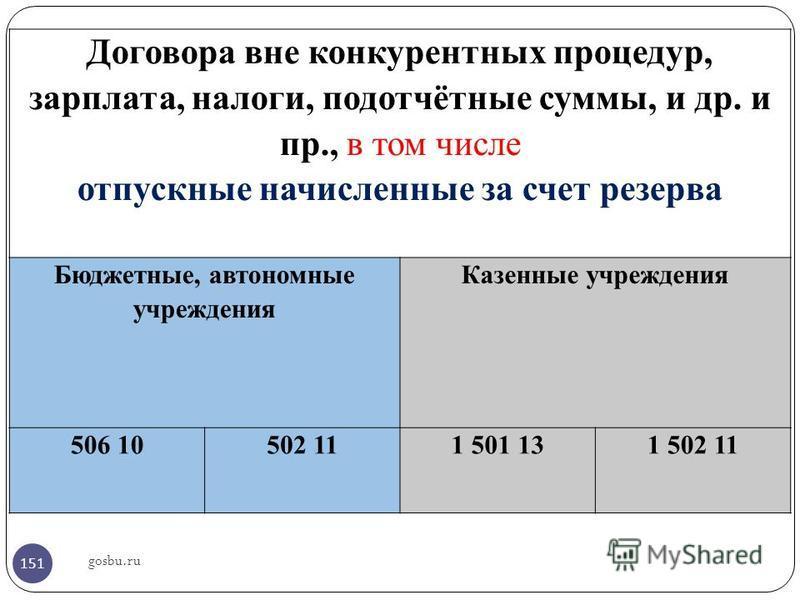 Договора вне конкурентных процедур, зарплата, налоги, подотчётные суммы, и др. и пр., в том числе отпускные начисленные за счет резерва Бюджетные, автономные учреждения Казенные учреждения 506 10502 111 501 131 502 11 151
