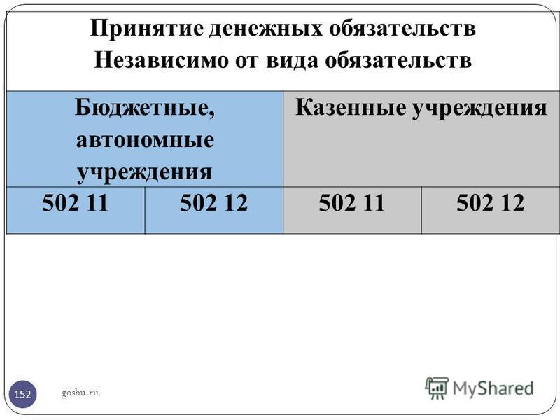 gosbu.ru Принятие денежных обязательств Независимо от вида обязательств Бюджетные, автономные учреждения Казенные учреждения 502 11502 12502 11502 12 152