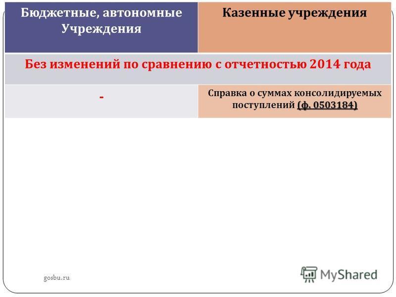 gosbu.ru Бюджетные, автономные Учреждения Казенные учреждения Без изменений по сравнению с отчетностью 2014 года - ( ф. 0503184) Справка о суммах консолидируемых поступлений ( ф. 0503184)