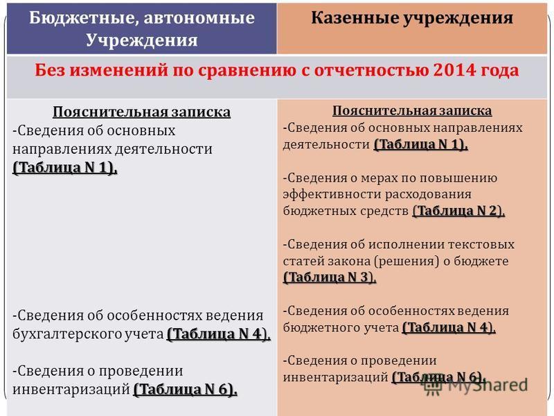 gosbu.ru Бюджетные, автономные Учреждения Казенные учреждения Без изменений по сравнению с отчетностью 2014 года Пояснительная записка ( Таблица N 1), - Сведения об основных направлениях деятельности ( Таблица N 1), ( Таблица N 4), - Сведения об особ