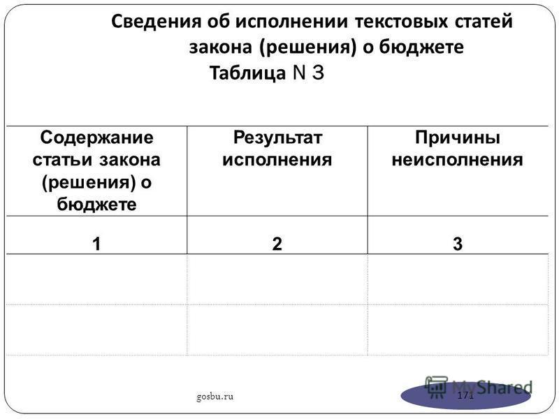 Сведения об исполнении текстовых статей закона ( решения ) о бюджете Таблица N 3 Содержание статьи закона (решения) о бюджете Результат исполнения Причины неисполнения 123 gosbu.ru 171