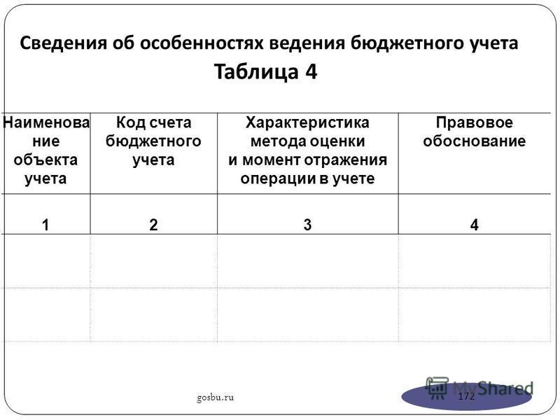 Сведения об особенностях ведения бюджетного учета Таблица 4 Наименование объекта учета Код счета бюджетного учета Характеристика метода оценки и момент отражения операции в учете Правовое обоснование 1234 gosbu.ru 172