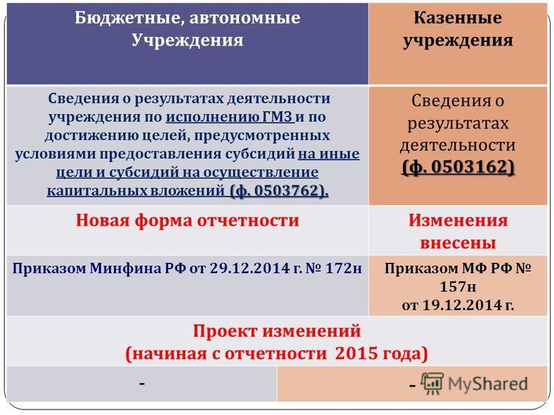 gosbu.ru Бюджетные, автономные Учреждения Казенные учреждения ( ф. 0503762). Сведения о результатах деятельности учреждения по исполнению ГМЗ и по достижению целей, предусмотренных условиями предоставления субсидий на иные цели и субсидий на осуществ