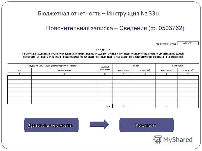 Бюджетная отчетность – Инструкция 33 н Пояснительная записка – Сведения (ф. 0503762) Денежные средства Результат