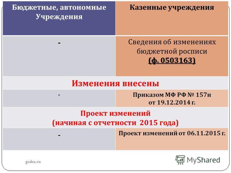 gosbu.ru Бюджетные, автономные Учреждения Казенные учреждения - Сведения об изменениях бюджетной росписи ( ф. 0503163) Изменения внесены - Приказом МФ РФ 157 н от 19.12.2014 г. Проект изменений ( начиная с отчетности 2015 года ) - Проект изменений от