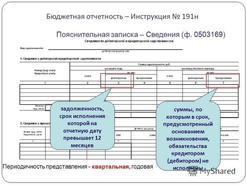 Бюджетная отчетность – Инструкция 191 н Пояснительная записка – Сведения (ф. 0503169) задолженность, срок исполнения которой на отчетную дату превышает 12 месяцев суммы, по которым в срок, предусмотренный основанием возникновения, обязательства креди