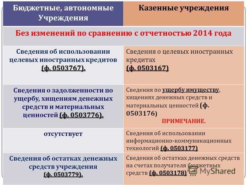 gosbu.ru Бюджетные, автономные Учреждения Казенные учреждения Без изменений по сравнению с отчетностью 2014 года ( ф. 0503767). Сведения об использовании целевых иностранных кредитов ( ф. 0503767). Сведения о целевых иностранных кредитах ( ф. 0503167