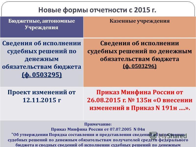 Новые формы отчетности с 2015 г. gosbu.ru Бюджетные, автономные Учреждения Казенные учреждения Сведения об исполнении судебных решений по денежным обязательствам бюджета ( ф. 0503295) Сведения об исполнении судебных решений по денежным обязательствам