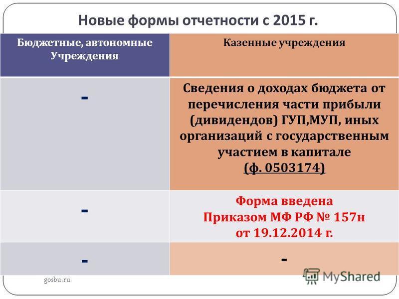 Новые формы отчетности с 2015 г. gosbu.ru Бюджетные, автономные Учреждения Казенные учреждения - Сведения о доходах бюджета от перечисления части прибыли ( дивидендов ) ГУП, МУП, иных организаций с государственным участием в капитале ( ф. 0503174) -
