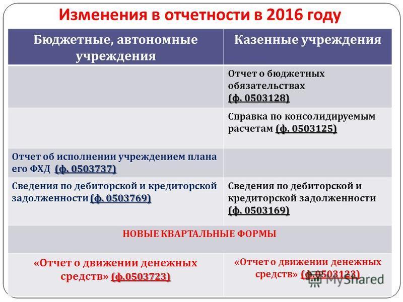 Изменения в отчетности в 2016 году gosbu.ru Бюджетные, автономные учреждения Казенные учреждения Отчет о бюджетных обязательствах ( ф. 0503128) ( ф. 0503125) Справка по консолидируемым расчетам ( ф. 0503125) ( ф. 0503737) Отчет об исполнении учрежден