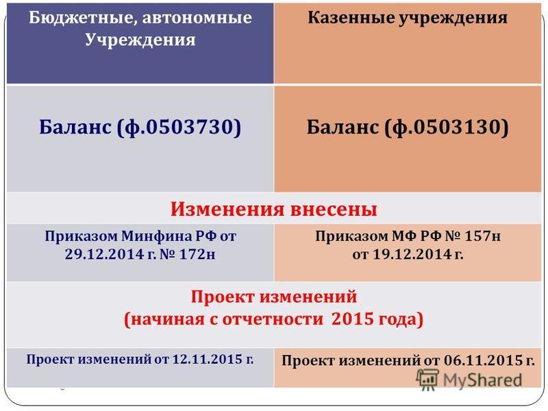 gosbu.ru Бюджетные, автономные Учреждения Казенные учреждения Баланс ( ф.0503730) Баланс ( ф.0503130) Изменения внесены Приказом Минфина РФ от 29.12.2014 г. 172 н Приказом МФ РФ 157 н от 19.12.2014 г. Проект изменений ( начиная с отчетности 2015 года