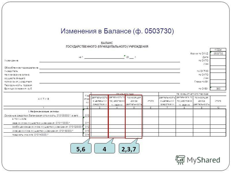 Изменения в Балансе (ф. 0503730) 5,642,3,7