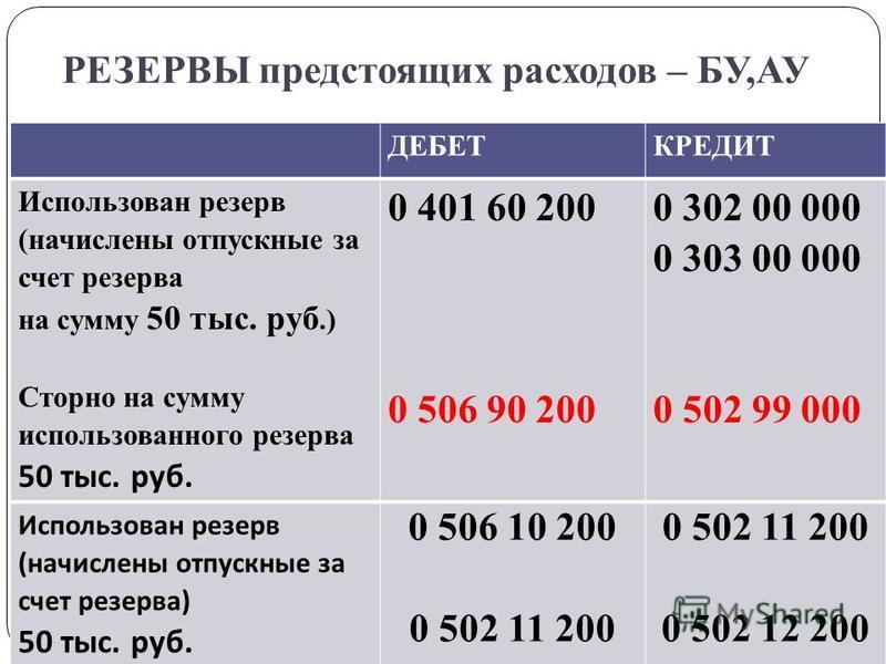 РЕЗЕРВЫ предстоящих расходов – БУ,АУ gosbu.ru ДЕБЕТКРЕДИТ Использован резерв (начислены отпускные за счет резерва на сумму 50 тыс. руб.) Сторно на сумму использованного резерва 50 тыс. руб. 0 401 60 200 0 506 90 200 0 302 00 000 0 303 00 000 0 502 99